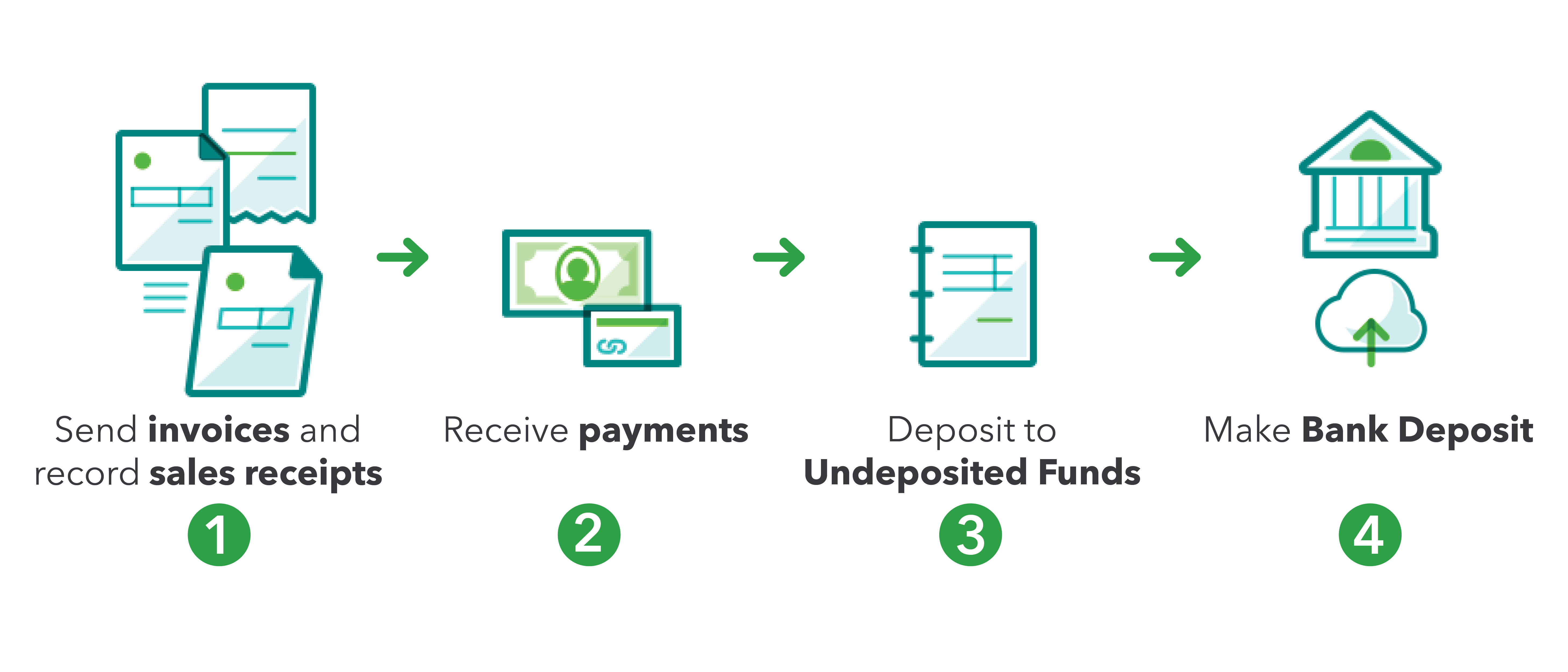 Undeposited Funds in QuickBooks