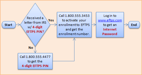 Electronic Federal Tax Payment System (EFTPS) Enrollment