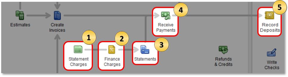 Accounts Receivable Workflows In QuickBooks Desktop QuickBooks - Quickbooks invoice accounts receivable