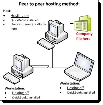 Peer to peer hosting diagram