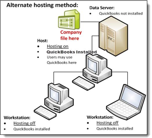 Alternate hosting diagram